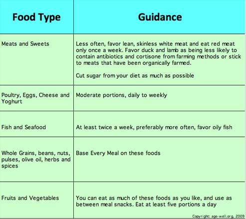 This DASH Diet Guide Explains What Food You Can Eat and in What Quantities